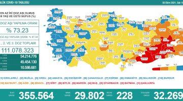 Sağlık Bakanlığı 5 Ekim 2021 Türkiye Koronavirüs Tablosu Açıkladı