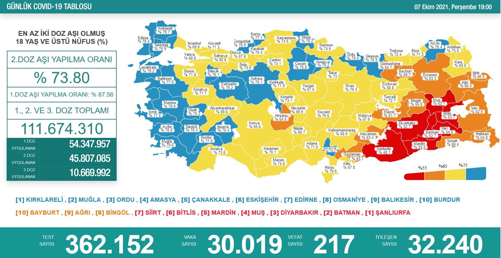 Sağlık Bakanlığı 7 Ekim 2021 Türkiye Koronavirüs Tablosu Açıkladı