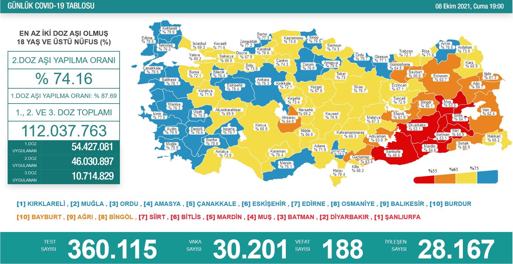 Sağlık Bakanlığı 8 Ekim 2021 Türkiye Koronavirüs Tablosu Açıkladı
