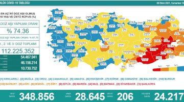 Sağlık Bakanlığı 9 Ekim 2021 Türkiye Koronavirüs Tablosu Açıkladı