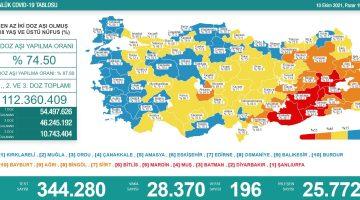 Sağlık Bakanlığı 10 Ekim 2021 Türkiye Koronavirüs Tablosu Açıkladı