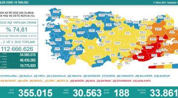 Sağlık Bakanlığı 11 Ekim 2021 Türkiye Koronavirüs Tablosu Açıkladı