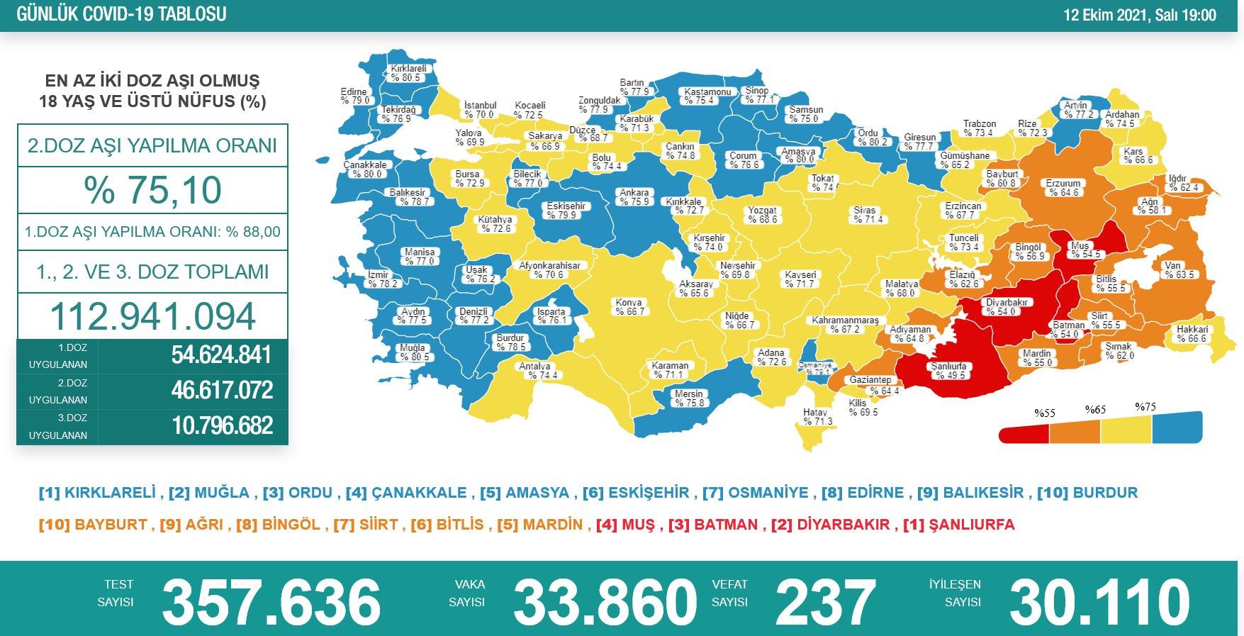 Sağlık Bakanlığı 12 Ekim 2021 Türkiye Koronavirüs Tablosu Açıkladı