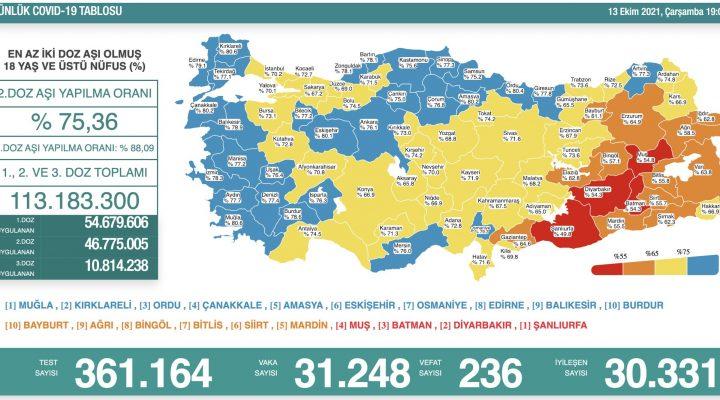 Sağlık Bakanlığı 13 Ekim 2021 Türkiye Koronavirüs Tablosu Açıkladı