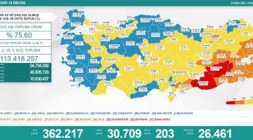 Sağlık Bakanlığı 14 Ekim 2021 Türkiye Koronavirüs Tablosu Açıkladı