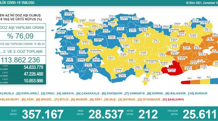 Sağlık Bakanlığı 16 Ekim 2021 Türkiye Koronavirüs Tablosu Açıkladı