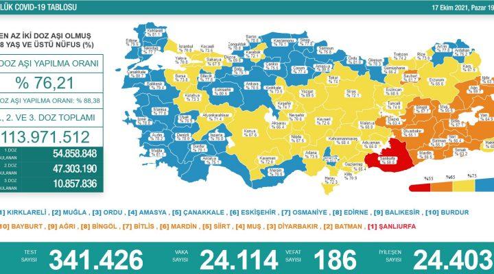 Sağlık Bakanlığı 17 Ekim 2021 Türkiye Koronavirüs Tablosu Açıkladı