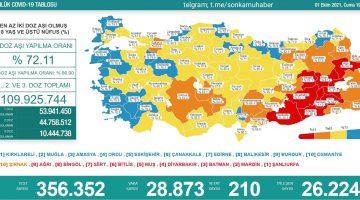 Sağlık Bakanlığı 1 Ekim 2021 Türkiye Koronavirüs Tablosu Açıkladı