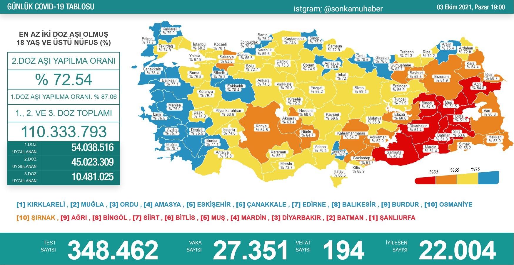 Sağlık Bakanlığı 3 Ekim 2021 Türkiye Koronavirüs Tablosu Açıkladı