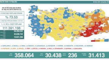 Sağlık Bakanlığı 6 Ekim 2021 Türkiye Koronavirüs Tablosu Açıkladı